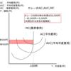 費用逓減産業-公務員試験のためのミクロ経済学