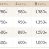 IIJが2GBで780円プランを発表。MVNOは淘汰の時代へ