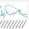 【レオパレス大量保有報告書】オデイ売却(8.15% → 7.08%)【7月13日】