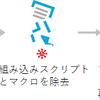 「ファイル無害化」ソリューションって?