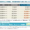 AMERICAN EXPRESS 百貨店ギフトカード5%還元キャンペーン12/26まで