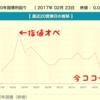【ニュース】3月大手銀行の住宅ローン金利は長期金利の低下圧力で横ばいか