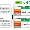 mineo「マイピタ」通話SIMは容量アップ&値下げで祭り/データSIMの主力帯、最低価格は容量アップ&値上げで現行プランも要検討
