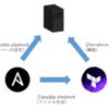 ansibleからTerraformを使って、一歩進んだサーバー構築自動化!!