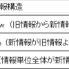 CHAPTER3  受動態・There is構文・「強調構文」  SECTION3-3
