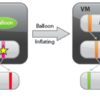 VMware ESXにおけるメモリ管理(8) - バルーニング
