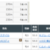 競馬予想!1/27日曜日AMの大根おろしの推奨馬