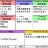 【ポケットセラピスト】日本のスタートアップに学ぶビジネスモデル【BMC】