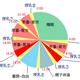 産後3か月「育休中」・1日のスケジュール(円グラフ)