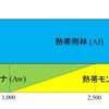 珍しい夏季少雨気候 一般的に見られる所は日本と同じ程度の緯度の所だけだが...