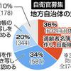 首相、改憲との関連否定 自衛官募集での自治体協力 - 東京新聞(2019年2月14日)