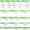 前週比マイナス124万円とサイオスTのスーパー決算 週末ポートフォリオ公開 (平成28年6月17日時点)