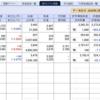 日本株、戻り弱い。早くも息切れか…