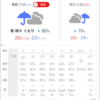 武庫川 増水研究 7/25