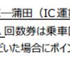 JR東日本の首都圏路線の複数回利用でポイント付与(21年3月から)「同一区間」ではなく「同一運賃区間」