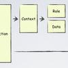DCIによるWebアプリケーション - 3:Cassandra