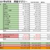 【前月比+4.96%】2021年6月末の資産公開【純資産¥12,237,097】