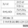 POG2020-2021ドラフト対策 No.201 モンストルシチー