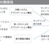 Webシステムアーキテクチャの地図を描く構想