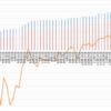 【ペソ円2すくみ】トラリピのメキシコペソ円2すくみ検証。第47週 (12/12)は年利換算19.9%。レンジで少しづつ利益を上げていますね。