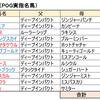 POG 2019-2020シーズン  リーマンの攻略日記⑩  〜リーマン厩舎 vs ブロガー厩舎  ここに開幕〜