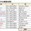 POG 2019-2020シーズン  リーマンの攻略日記⑩  〜リーマン厩舎 vs ブロガー厩舎  開幕週の結果〜