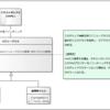 入力チェックの簡略化(概念定義)