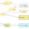 グレートウエスタントレイル:基本戦略考察6【デッキ強化と出荷】