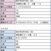 高城式競馬〜3R目〜ここは忍耐か?