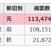 山尾志桜里は共産党の支援で当選の可能性が出てきた