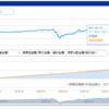 【1年以上 投資信託を継続】暴落・最高値更新中も投資し続けた結果について【投資初心者必見!】