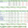 10月の投資信託・NISA・iDeCo状況