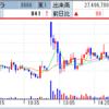 ドラゴンクエストウォーク発表で、コロプラは一時S高! 韓国企業との提携連発のガーラがS高に!
