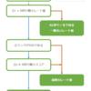 【CHUNITHM Plus 確定版】Recent枠遷移の推測 + α