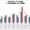 「ココロコネクト」アニメ上映会 1〜13話 来場者数・コメント数推移グラフ