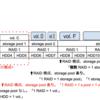 QNAP NAS の ボリュームタイプ変更  (2) - 自分にとってより良い構成は?