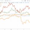 相場の転換期を見据えて 為替 景気後退 いったん市場を離れること (´・ω・`) その4  スイスフランや円が買われているか?