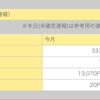 過去最低の発生状況、13日の段階で26,000円しか発生していない