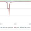 デルポトロvsジョコビッチ対戦成績!【イタリア国際2017準々決勝】試合時間と放送予定と優勝予想
