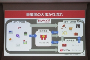 【1/29開催】ヤフー株式会社が語る「マーケティングチームによるAI・機械学習活用事例セミナー」レポート