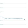 体重報告 週間 2017/07/02-08 グラフ