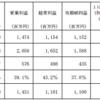 Oneリート投資法人(3290)の運用状況及び分配金の予想の修正