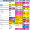 ジャパンカップ【過去成績データ】好走馬傾向2020