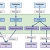 Google Cloud Pub/Subを使ったPC-モバイルアプリ間のデータ連携