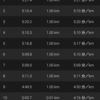 今日こそ走り切るビルドアップ9km