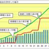 マンションの修繕積立金が足らなくなる理由を間接的に明らかにした日経新聞