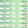インドネシア株ポートフォリオ完全公開!ジャカルタ指数は最高値を更新中!