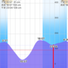 2021/7/21  釣行記 気分転換のセレブ浜チニング惨敗