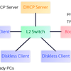 Setting up network boot server using Proxy DHCP server