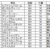 京成杯オータムハンデ(GⅢ)の予想を行います。